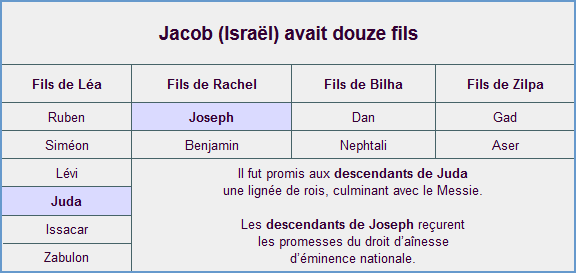 Les douze fils de Jacob (Israël)